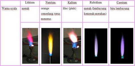 warna nyala logam alkali